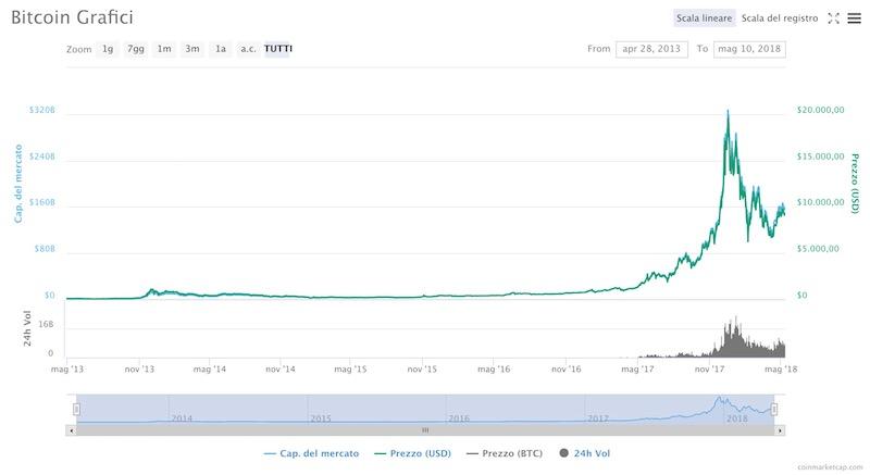 Capitalizzazione e Prezzo Bitcoin